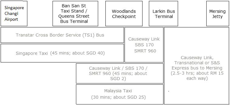 Travel from Singapore to Tioman Mersing